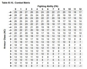 Single combat matrix for all classes and levels